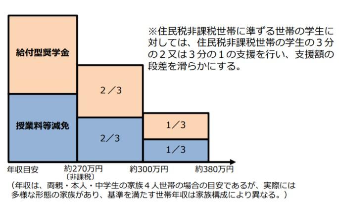 所得額と支給額の相関図